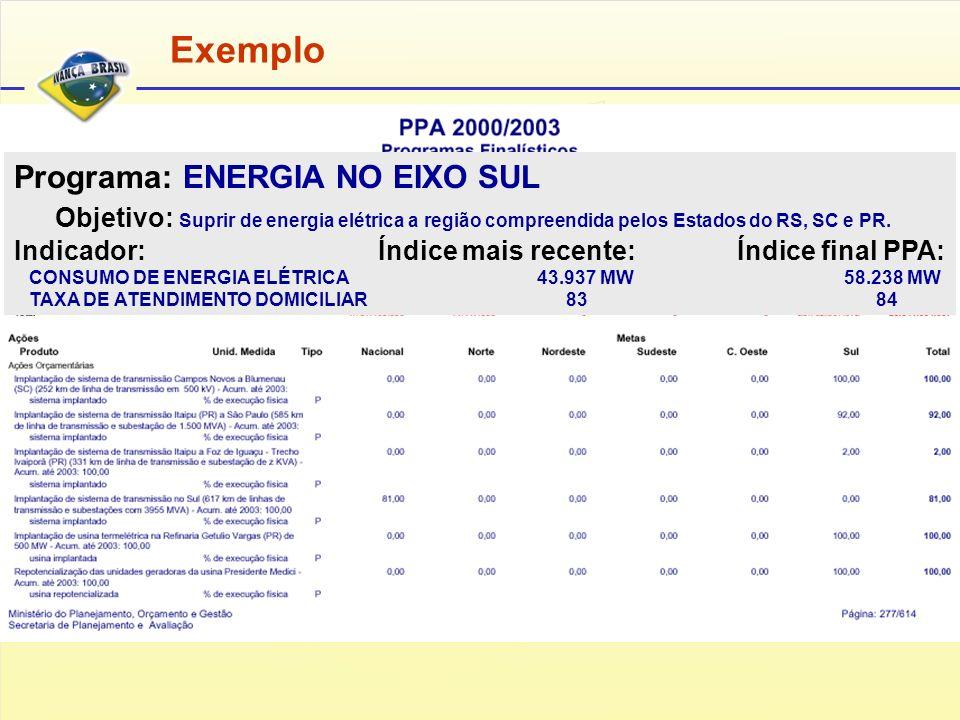 Programa: ENERGIA NO EIXO SUL Objetivo: Suprir de energia elétrica a região compreendida pelos Estados do RS, SC e PR.