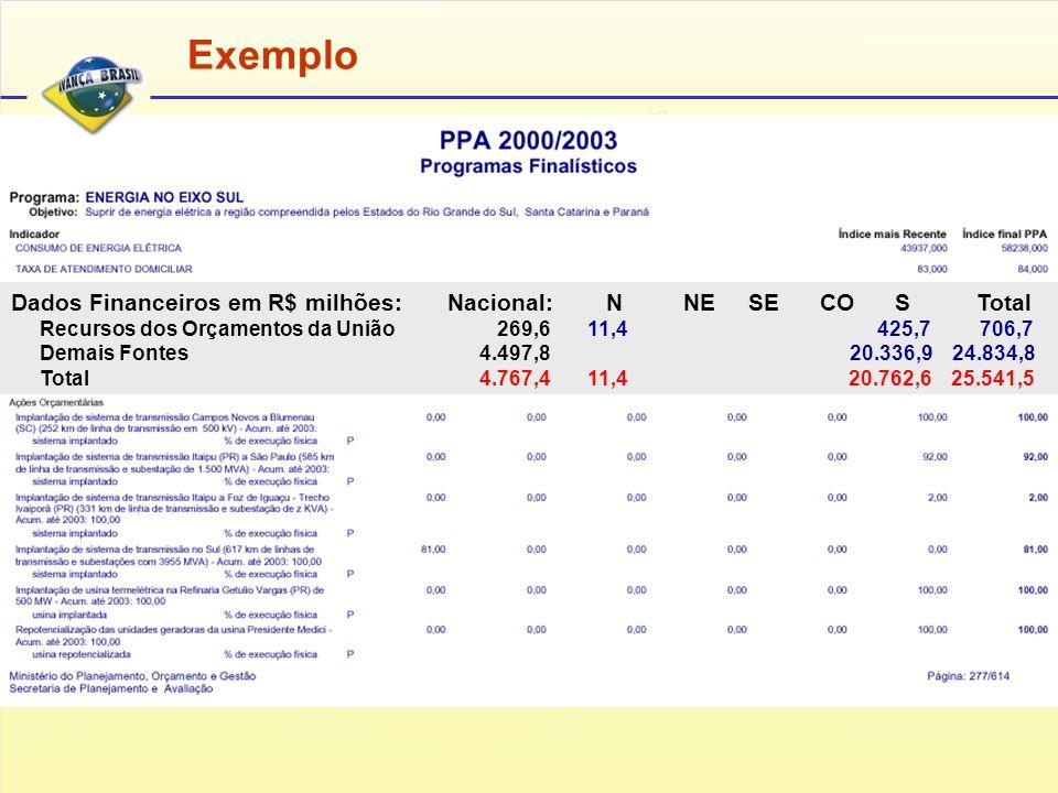 Dados Financeiros em R$ milhões: Nacional: N NE SE CO S Total Recursos dos Orçamentos da União 269,6 11,4 425,7 706,7 Demais Fontes 4.497,8 20.336,9 24.834,8 Total 4.767,4 11,4 20.762,6 25.541,5 Exemplo