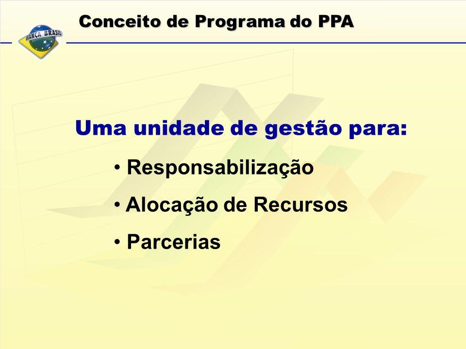 Responsabilização Alocação de Recursos Parcerias Conceito de Programa do PPA Uma unidade de gestão para: