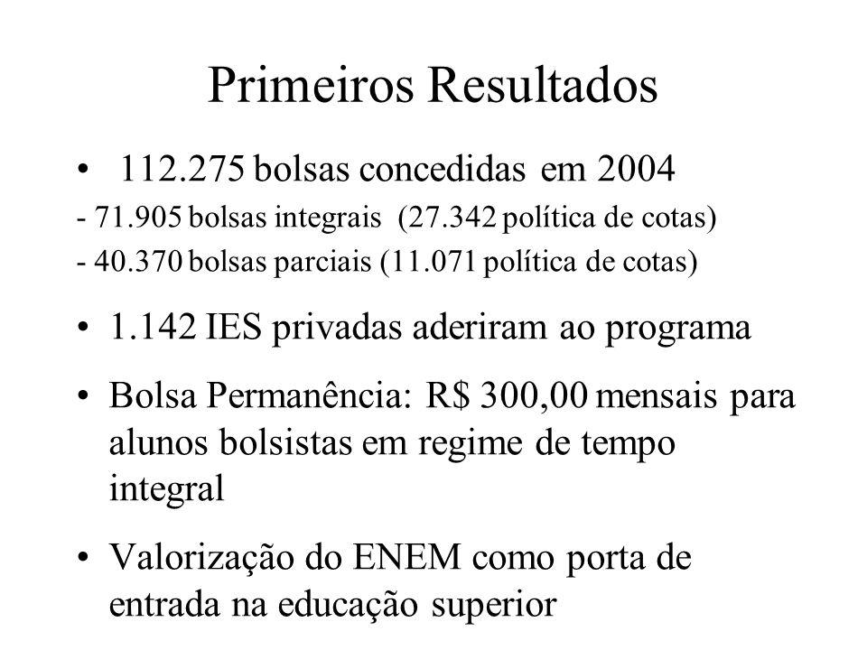 Primeiros Resultados 112.275 bolsas concedidas em 2004 - 71.905 bolsas integrais (27.342 política de cotas) - 40.370 bolsas parciais (11.071 política