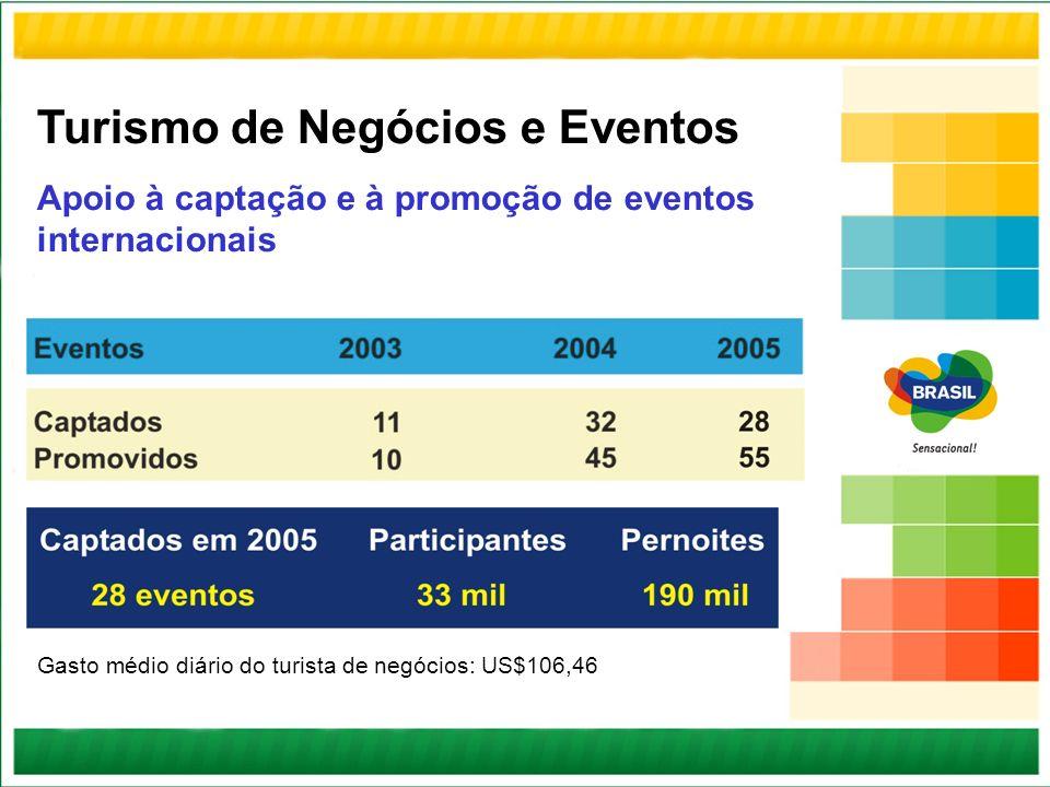 Turismo de Negócios e Eventos Apoio à captação e à promoção de eventos internacionais Gasto médio diário do turista de negócios: US$106,46