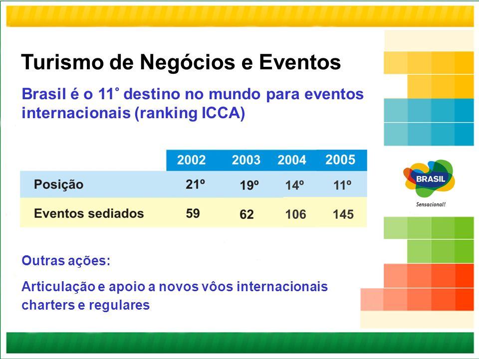 Brasil é o 11° destino no mundo para eventos internacionais (ranking ICCA) Outras ações: Articulação e apoio a novos vôos internacionais charters e re
