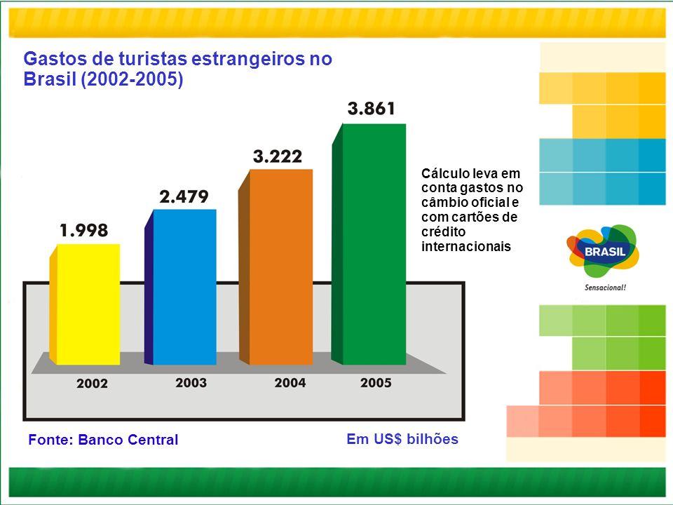 Gastos de turistas estrangeiros no Brasil (2002-2005) Em US$ bilhões Cálculo leva em conta gastos no câmbio oficial e com cartões de crédito internaci