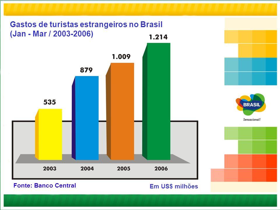 Gastos de turistas estrangeiros no Brasil (Jan - Mar / 2003-2006) Fonte: Banco Central Em US$ milhões
