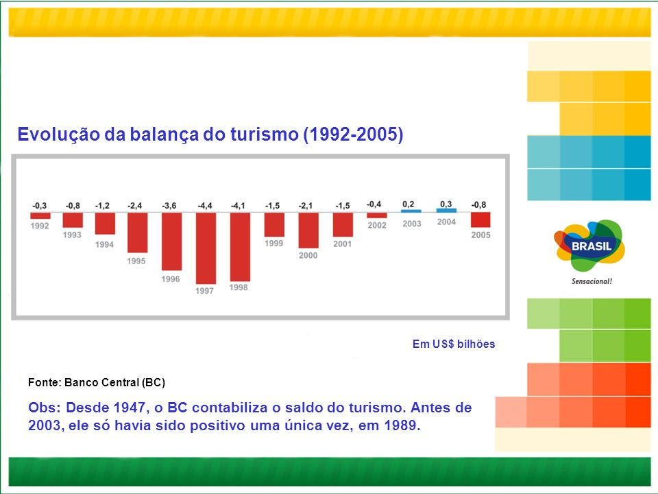 Evolução da balança do turismo (1992-2005) Fonte: Banco Central (BC) Obs: Desde 1947, o BC contabiliza o saldo do turismo. Antes de 2003, ele só havia