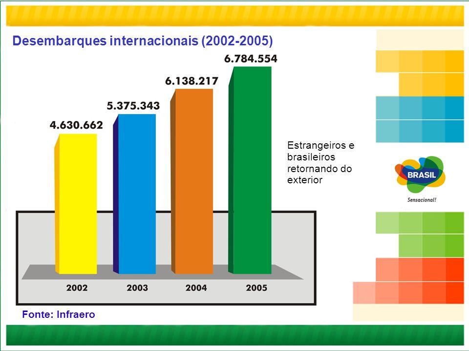 Desembarques internacionais (2002-2005) Estrangeiros e brasileiros retornando do exterior Fonte: Infraero