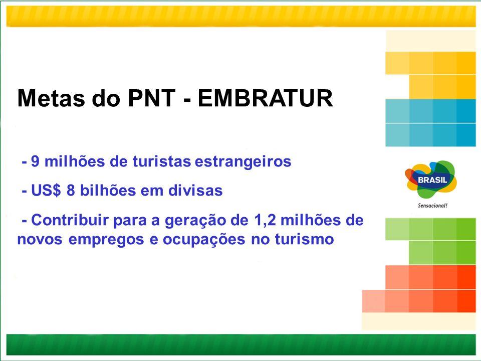 Metas do PNT - EMBRATUR - 9 milhões de turistas estrangeiros - US$ 8 bilhões em divisas - Contribuir para a geração de 1,2 milhões de novos empregos e
