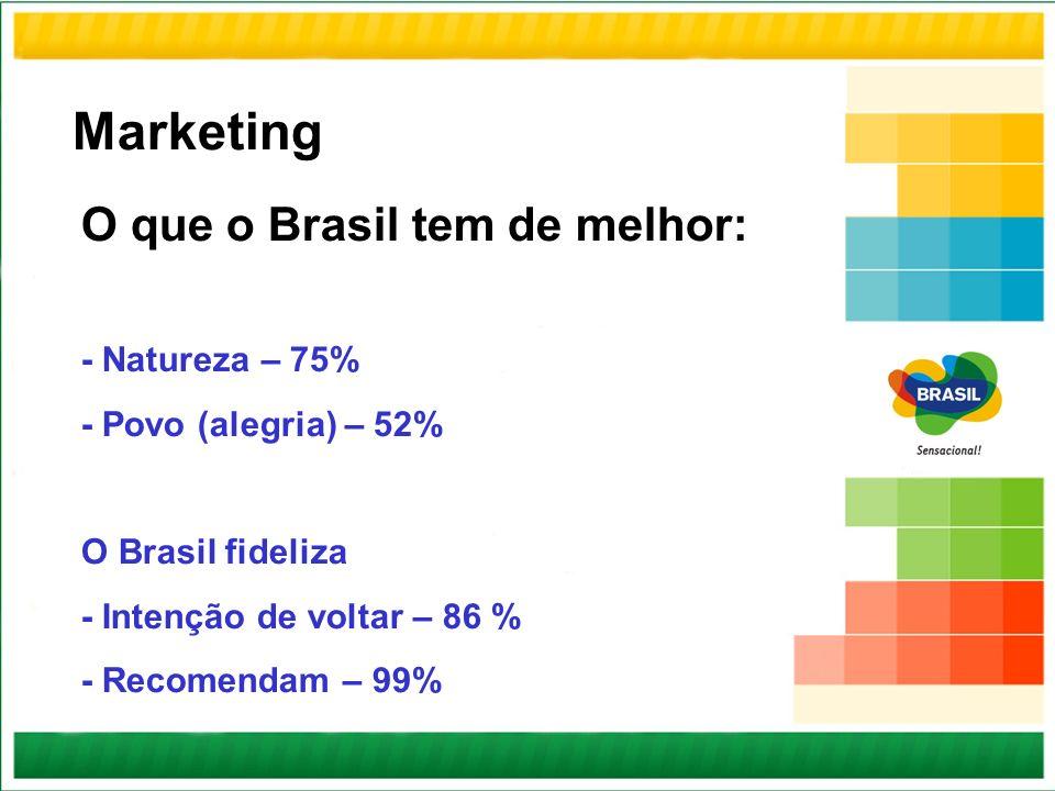 O que o Brasil tem de melhor: - Natureza – 75% - Povo (alegria) – 52% O Brasil fideliza - Intenção de voltar – 86 % - Recomendam – 99% Marketing