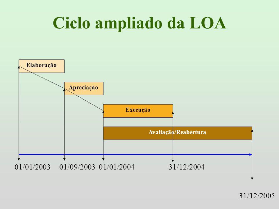 Ciclo ampliado da LOA Elaboração Apreciação Execução Avaliação/Reabertura 01/01/2003 01/09/2003 01/01/2004 31/12/2004 31/12/2005