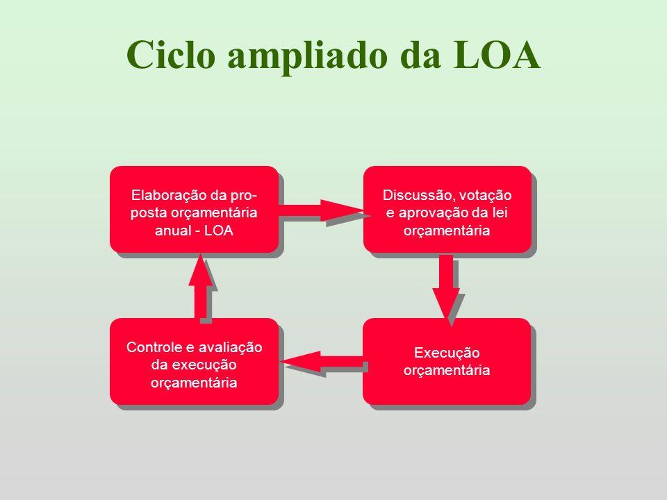 Ciclo ampliado da LOA Controle e avaliação da execução orçamentária Discussão, votação e aprovação da lei orçamentária Elaboração da pro- posta orçame