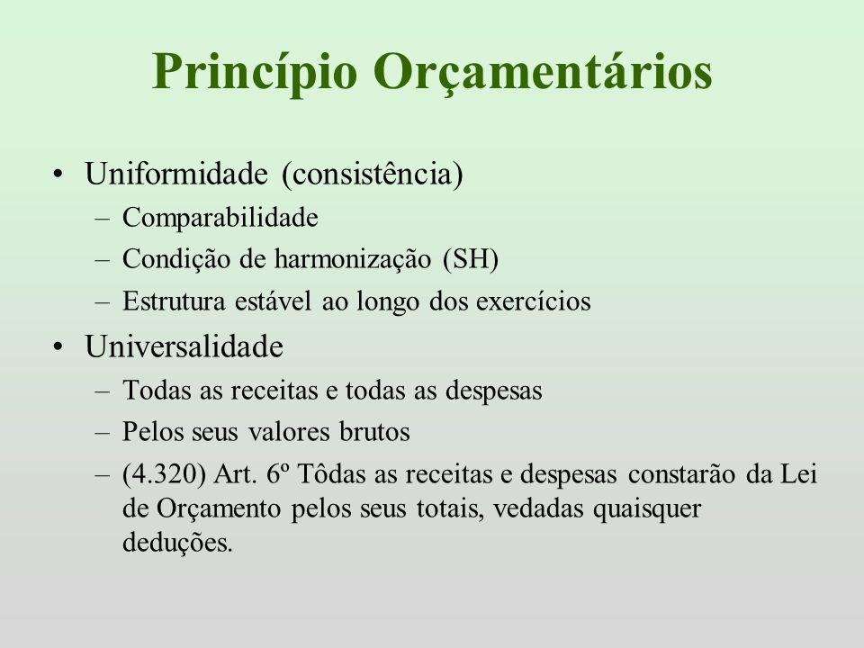 Princípio Orçamentários Uniformidade (consistência) –Comparabilidade –Condição de harmonização (SH) –Estrutura estável ao longo dos exercícios Univers