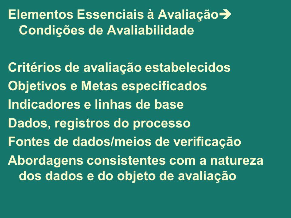 Elementos Essenciais à Avaliação Condições de Avaliabilidade Critérios de avaliação estabelecidos Objetivos e Metas especificados Indicadores e linhas