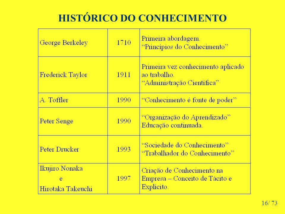 HISTÓRICO DO CONHECIMENTO 16/ 73