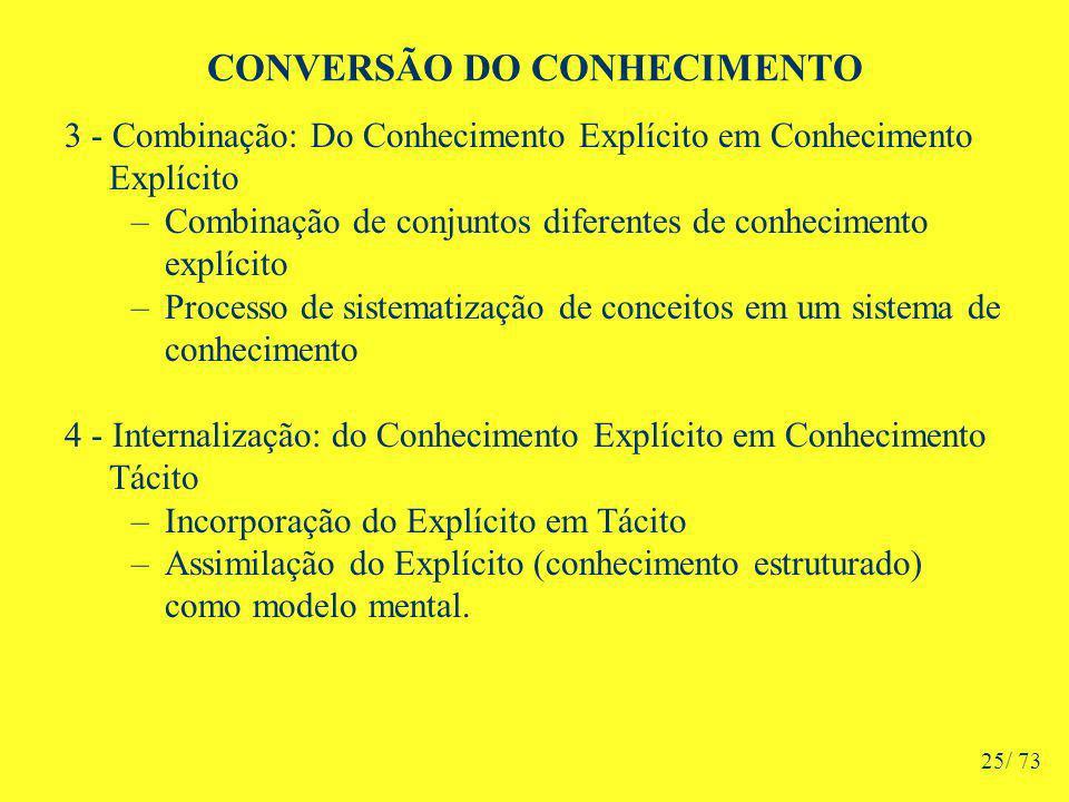 CONVERSÃO DO CONHECIMENTO 3 - Combinação: Do Conhecimento Explícito em Conhecimento Explícito –Combinação de conjuntos diferentes de conhecimento explícito –Processo de sistematização de conceitos em um sistema de conhecimento 4 - Internalização: do Conhecimento Explícito em Conhecimento Tácito –Incorporação do Explícito em Tácito –Assimilação do Explícito (conhecimento estruturado) como modelo mental.