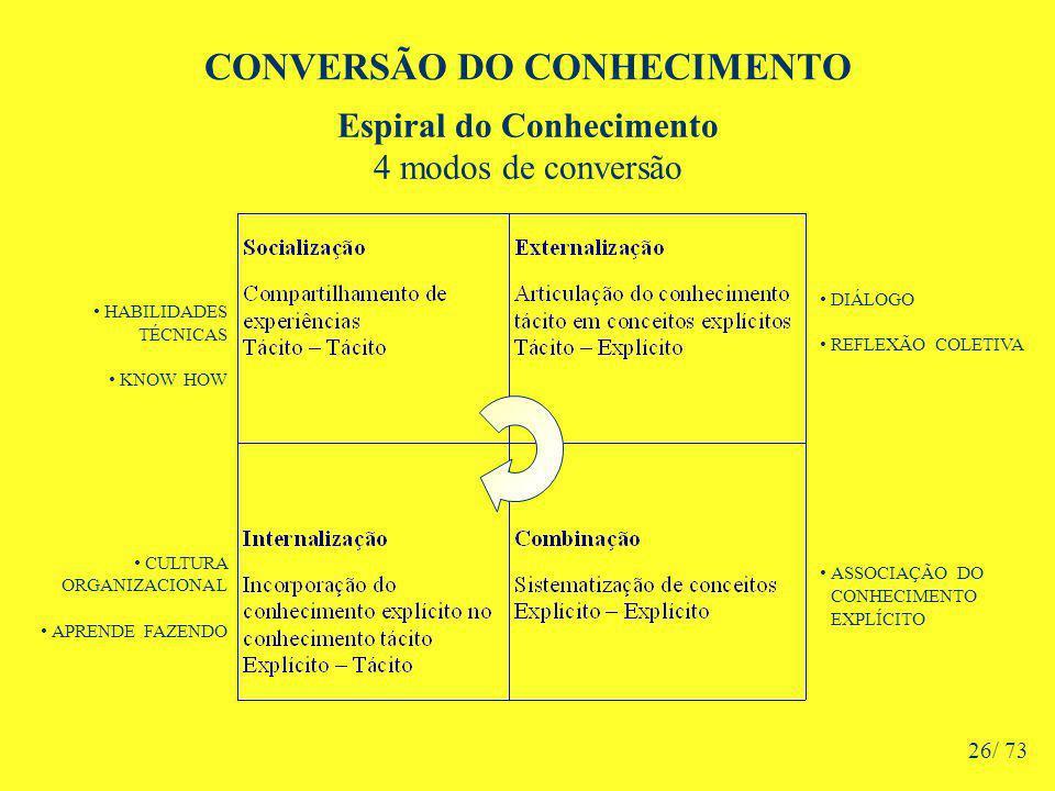 CONVERSÃO DO CONHECIMENTO HABILIDADES TÉCNICAS KNOW HOW CULTURA ORGANIZACIONAL APRENDE FAZENDO Espiral do Conhecimento 4 modos de conversão DIÁLOGO REFLEXÃO COLETIVA ASSOCIAÇÃO DO CONHECIMENTO EXPLÍCITO 26/ 73