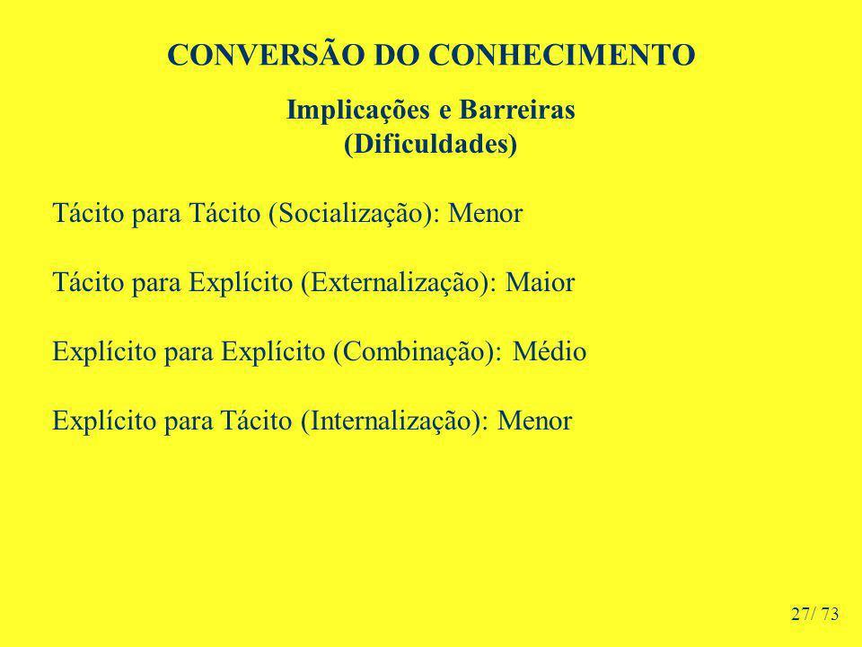 CONVERSÃO DO CONHECIMENTO Implicações e Barreiras (Dificuldades) Tácito para Tácito (Socialização): Menor Tácito para Explícito (Externalização): Maior Explícito para Explícito (Combinação): Médio Explícito para Tácito (Internalização): Menor 27/ 73