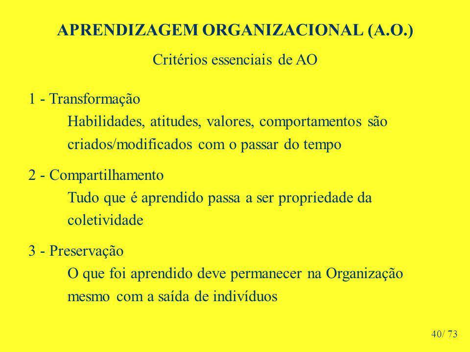 APRENDIZAGEM ORGANIZACIONAL (A.O.) Critérios essenciais de AO 1 - Transformação Habilidades, atitudes, valores, comportamentos são criados/modificados com o passar do tempo 2 - Compartilhamento Tudo que é aprendido passa a ser propriedade da coletividade 3 - Preservação O que foi aprendido deve permanecer na Organização mesmo com a saída de indivíduos 40/ 73