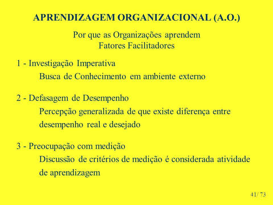 APRENDIZAGEM ORGANIZACIONAL (A.O.) Por que as Organizações aprendem Fatores Facilitadores 1 - Investigação Imperativa Busca de Conhecimento em ambiente externo 2 - Defasagem de Desempenho Percepção generalizada de que existe diferença entre desempenho real e desejado 3 - Preocupação com medição Discussão de critérios de medição é considerada atividade de aprendizagem 41/ 73