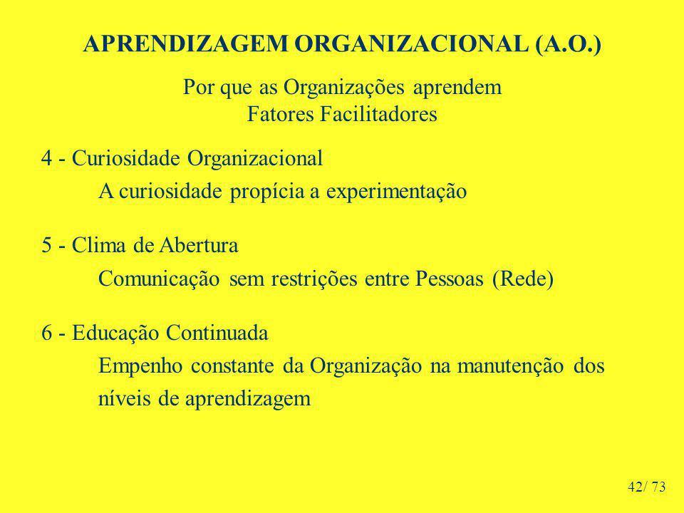 APRENDIZAGEM ORGANIZACIONAL (A.O.) Por que as Organizações aprendem Fatores Facilitadores 4 - Curiosidade Organizacional A curiosidade propícia a experimentação 5 - Clima de Abertura Comunicação sem restrições entre Pessoas (Rede) 6 - Educação Continuada Empenho constante da Organização na manutenção dos níveis de aprendizagem 42/ 73