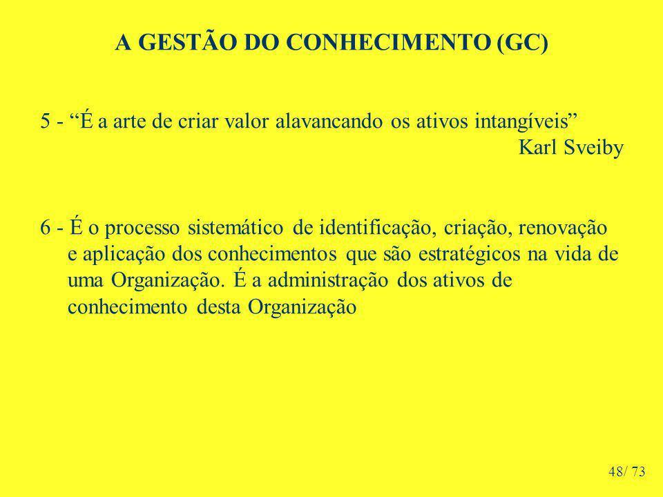 A GESTÃO DO CONHECIMENTO (GC) 5 - É a arte de criar valor alavancando os ativos intangíveis Karl Sveiby 6 - É o processo sistemático de identificação, criação, renovação e aplicação dos conhecimentos que são estratégicos na vida de uma Organização.