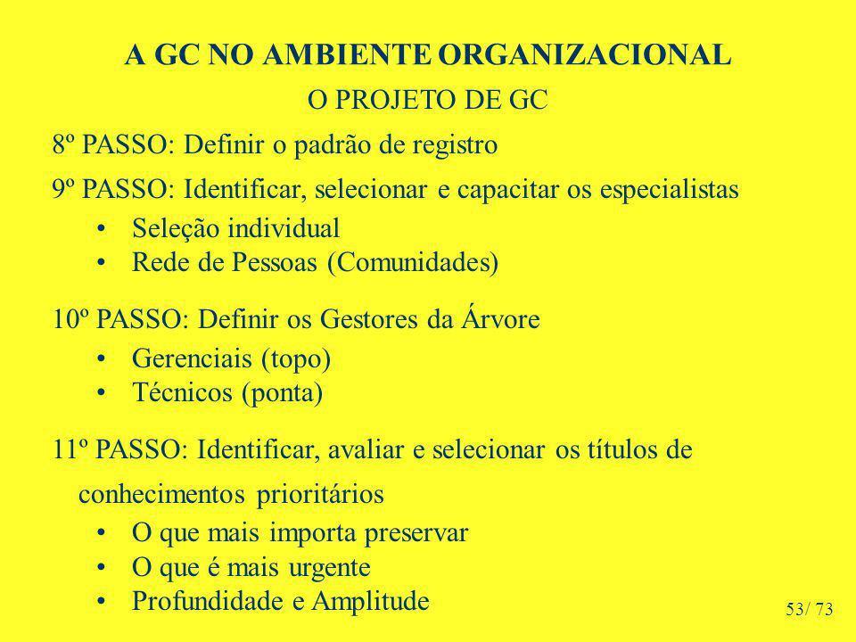 A GC NO AMBIENTE ORGANIZACIONAL O PROJETO DE GC 8º PASSO: Definir o padrão de registro 9º PASSO: Identificar, selecionar e capacitar os especialistas Seleção individual Rede de Pessoas (Comunidades) 10º PASSO: Definir os Gestores da Árvore Gerenciais (topo) Técnicos (ponta) 11º PASSO: Identificar, avaliar e selecionar os títulos de conhecimentos prioritários O que mais importa preservar O que é mais urgente Profundidade e Amplitude 53/ 73