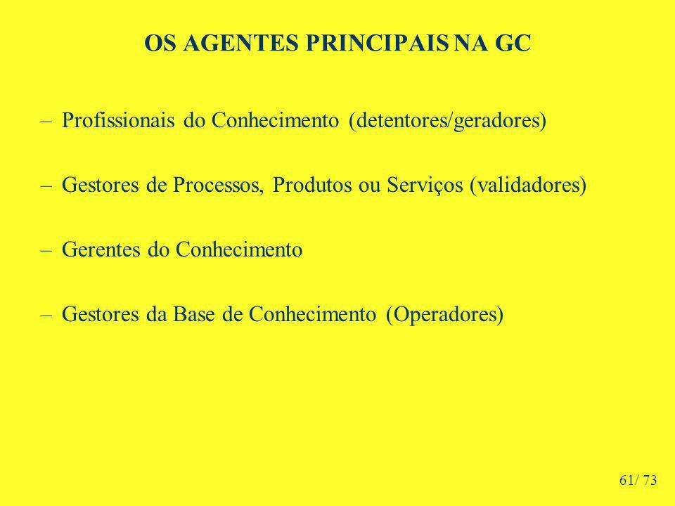 OS AGENTES PRINCIPAIS NA GC –Profissionais do Conhecimento (detentores/geradores) –Gestores de Processos, Produtos ou Serviços (validadores) –Gerentes do Conhecimento –Gestores da Base de Conhecimento (Operadores) 61/ 73