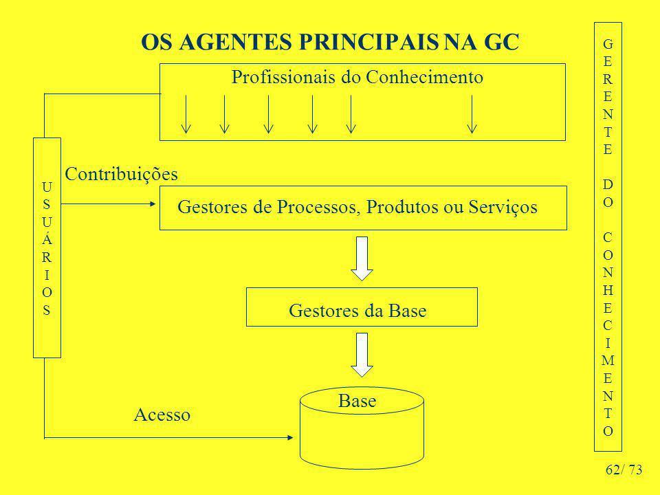 OS AGENTES PRINCIPAIS NA GC Profissionais do Conhecimento Gestores de Processos, Produtos ou Serviços Gestores da Base Base GERENTEDOCONHECIMENTOGERENTEDOCONHECIMENTO USUÁRIOSUSUÁRIOS Acesso Contribuições 62/ 73