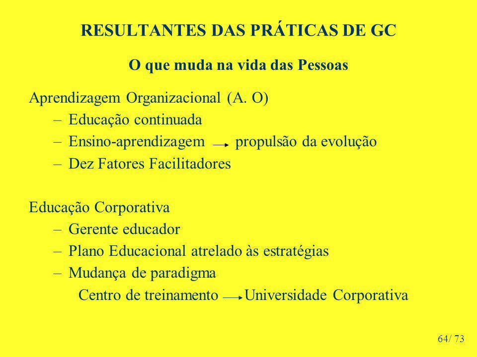 RESULTANTES DAS PRÁTICAS DE GC O que muda na vida das Pessoas Aprendizagem Organizacional (A.