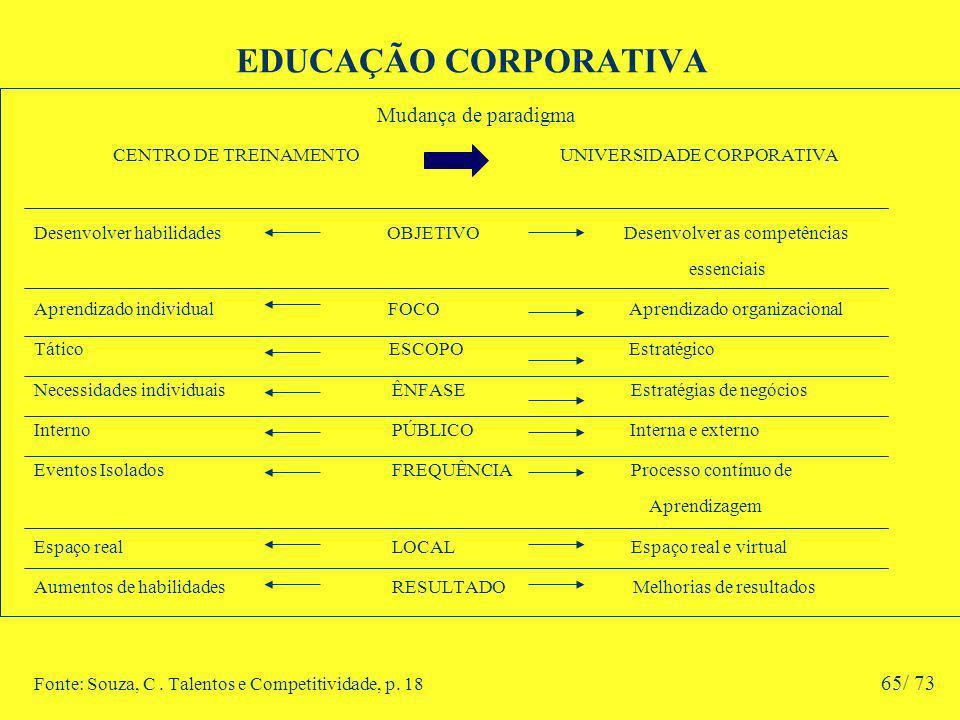 EDUCAÇÃO CORPORATIVA Mudança de paradigma CENTRO DE TREINAMENTO UNIVERSIDADE CORPORATIVA Desenvolver habilidades OBJETIVO Desenvolver as competências essenciais Aprendizado individual FOCO Aprendizado organizacional Tático ESCOPO Estratégico Necessidades individuais ÊNFASE Estratégias de negócios Interno PÚBLICO Interna e externo Eventos Isolados FREQUÊNCIA Processo contínuo de Aprendizagem Espaço real LOCAL Espaço real e virtual Aumentos de habilidades RESULTADO Melhorias de resultados Fonte: Souza, C.