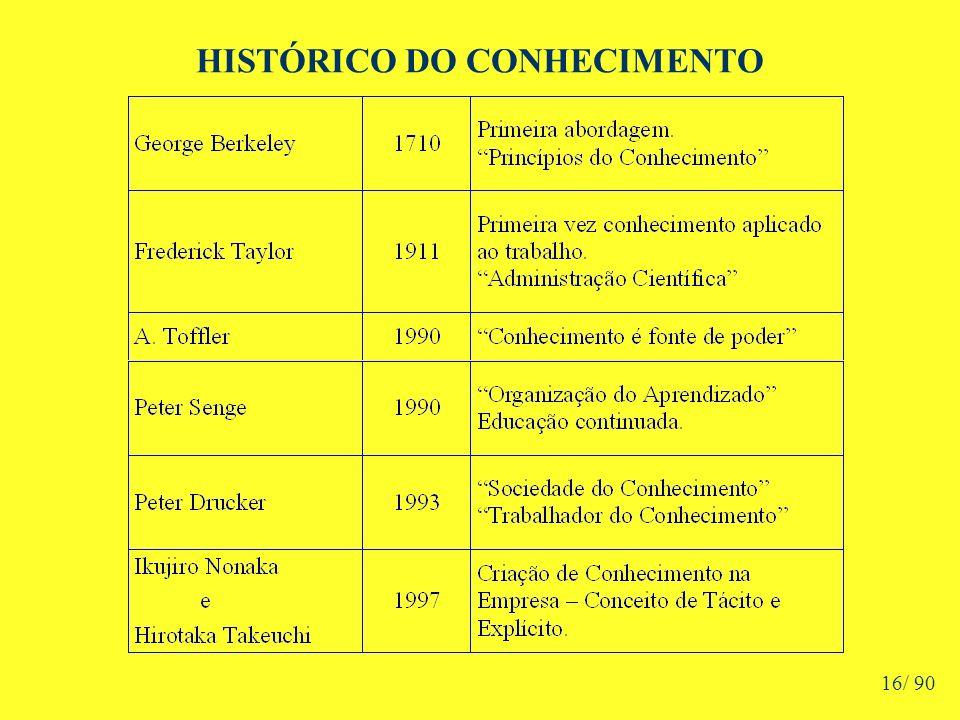 HISTÓRICO DO CONHECIMENTO 16/ 90