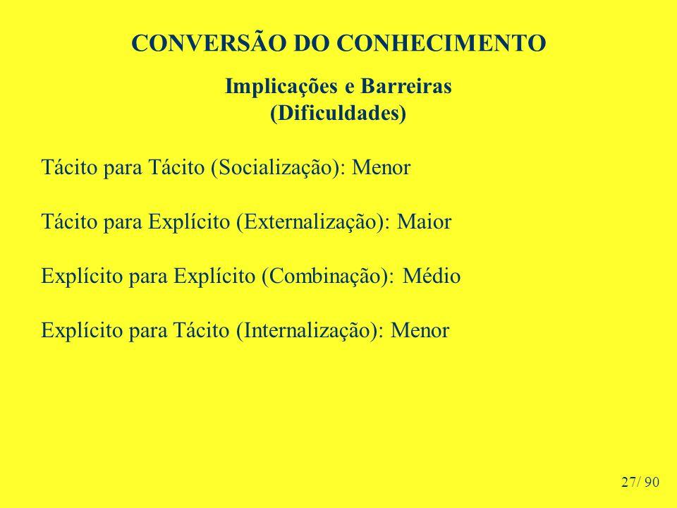 CONVERSÃO DO CONHECIMENTO Implicações e Barreiras (Dificuldades) Tácito para Tácito (Socialização): Menor Tácito para Explícito (Externalização): Maior Explícito para Explícito (Combinação): Médio Explícito para Tácito (Internalização): Menor 27/ 90
