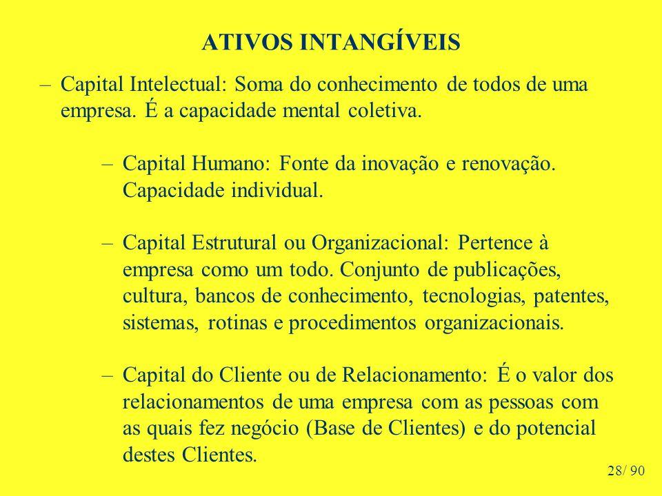 ATIVOS INTANGÍVEIS –Capital Intelectual: Soma do conhecimento de todos de uma empresa.