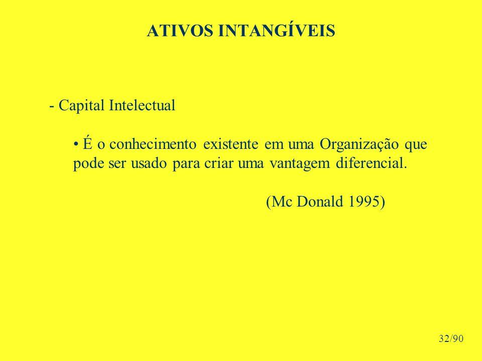 ATIVOS INTANGÍVEIS - Capital Intelectual Éo conhecimento existente em uma Organização que pode ser usado para criar uma vantagem diferencial.