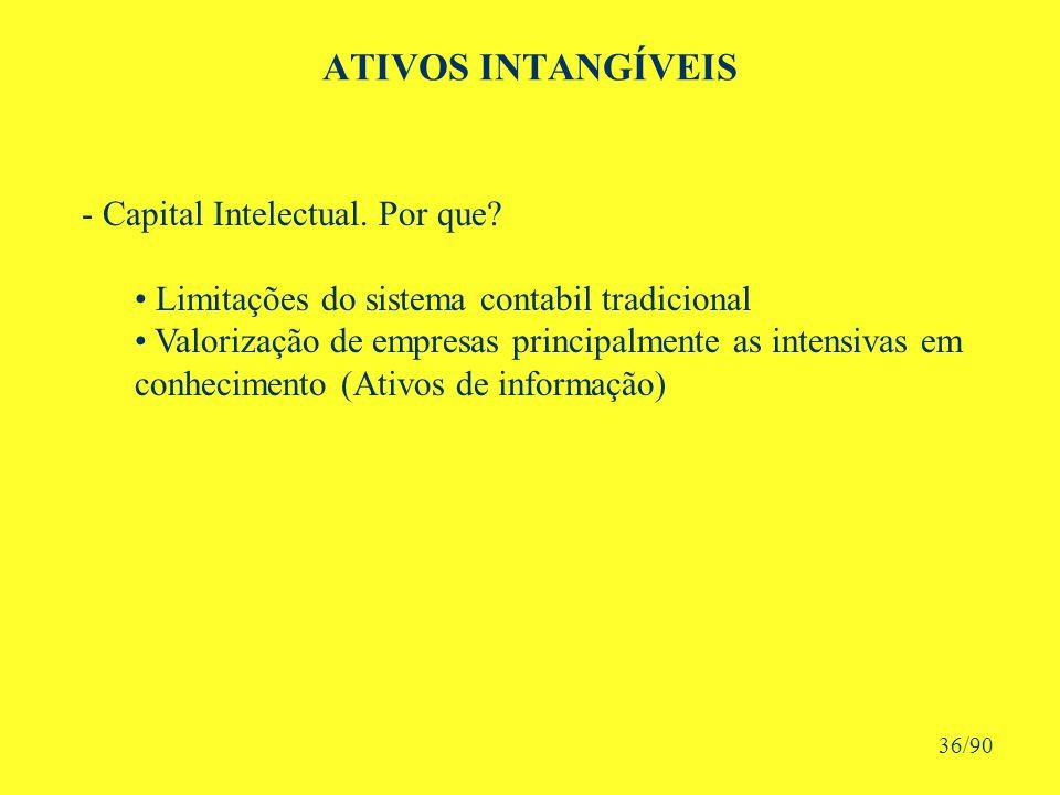 ATIVOS INTANGÍVEIS - Capital Intelectual. Por que.
