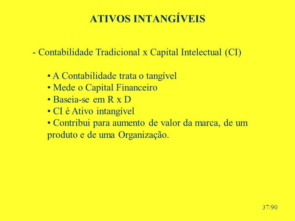 ATIVOS INTANGÍVEIS - Contabilidade Tradicional x Capital Intelectual (CI) A Contabilidade trata o tangível Mede o Capital Financeiro Baseia-se em R x D CI é Ativo intangível Contribui para aumento de valor da marca, de um produto e de uma Organização.
