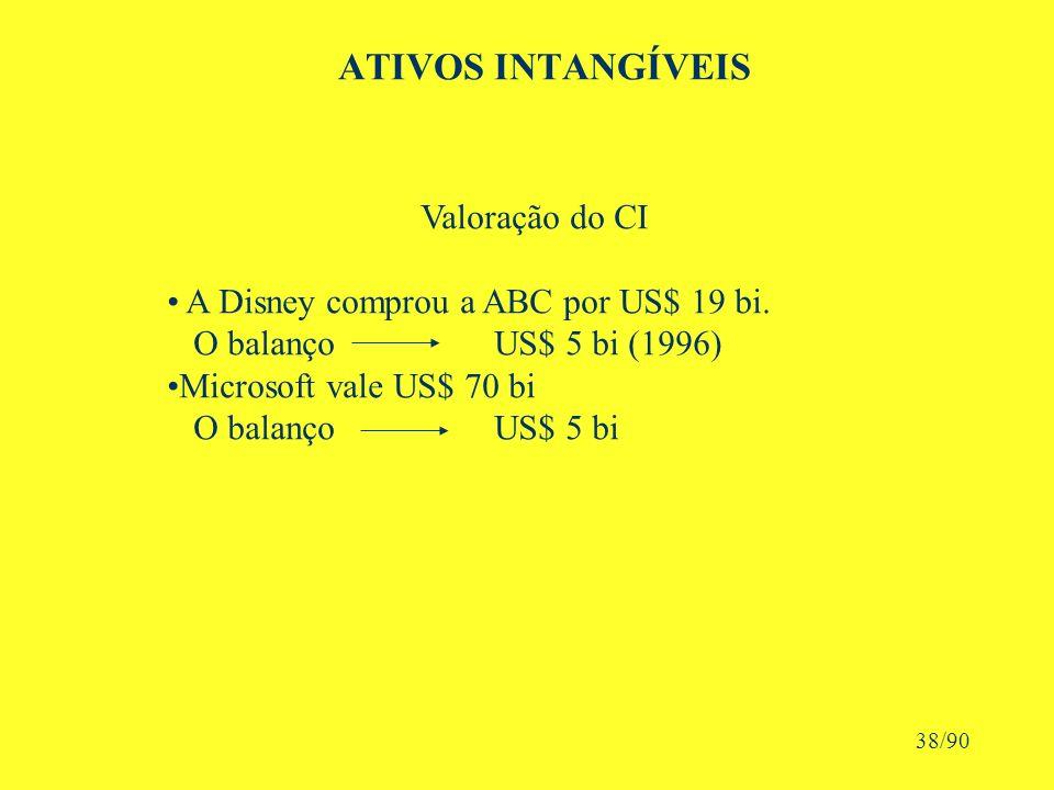 ATIVOS INTANGÍVEIS Valoração do CI A Disney comprou a ABC por US$ 19 bi.