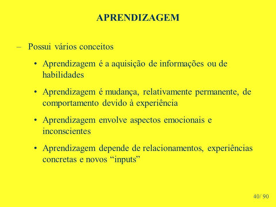 APRENDIZAGEM –Possui vários conceitos Aprendizagem é a aquisição de informações ou de habilidades Aprendizagem é mudança, relativamente permanente, de comportamento devido à experiência Aprendizagem envolve aspectos emocionais e inconscientes Aprendizagem depende de relacionamentos, experiências concretas e novos inputs 40/ 90