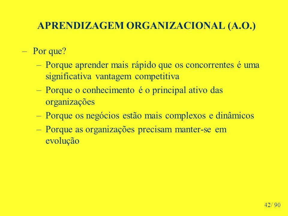 APRENDIZAGEM ORGANIZACIONAL (A.O.) –Por que.