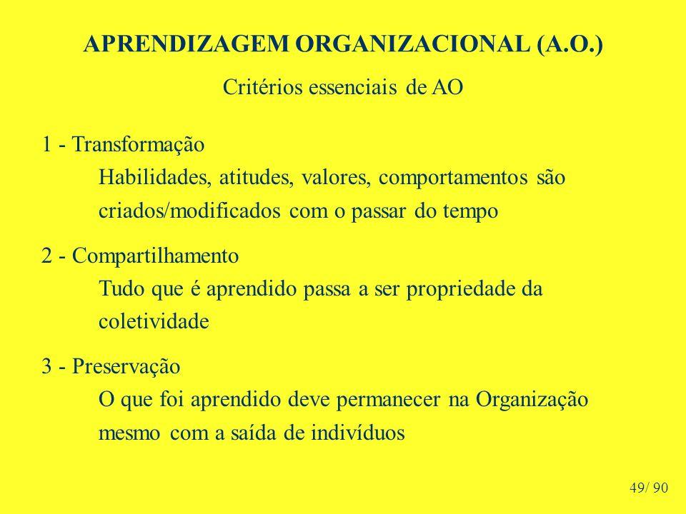 APRENDIZAGEM ORGANIZACIONAL (A.O.) Critérios essenciais de AO 1 - Transformação Habilidades, atitudes, valores, comportamentos são criados/modificados com o passar do tempo 2 - Compartilhamento Tudo que é aprendido passa a ser propriedade da coletividade 3 - Preservação O que foi aprendido deve permanecer na Organização mesmo com a saída de indivíduos 49/ 90