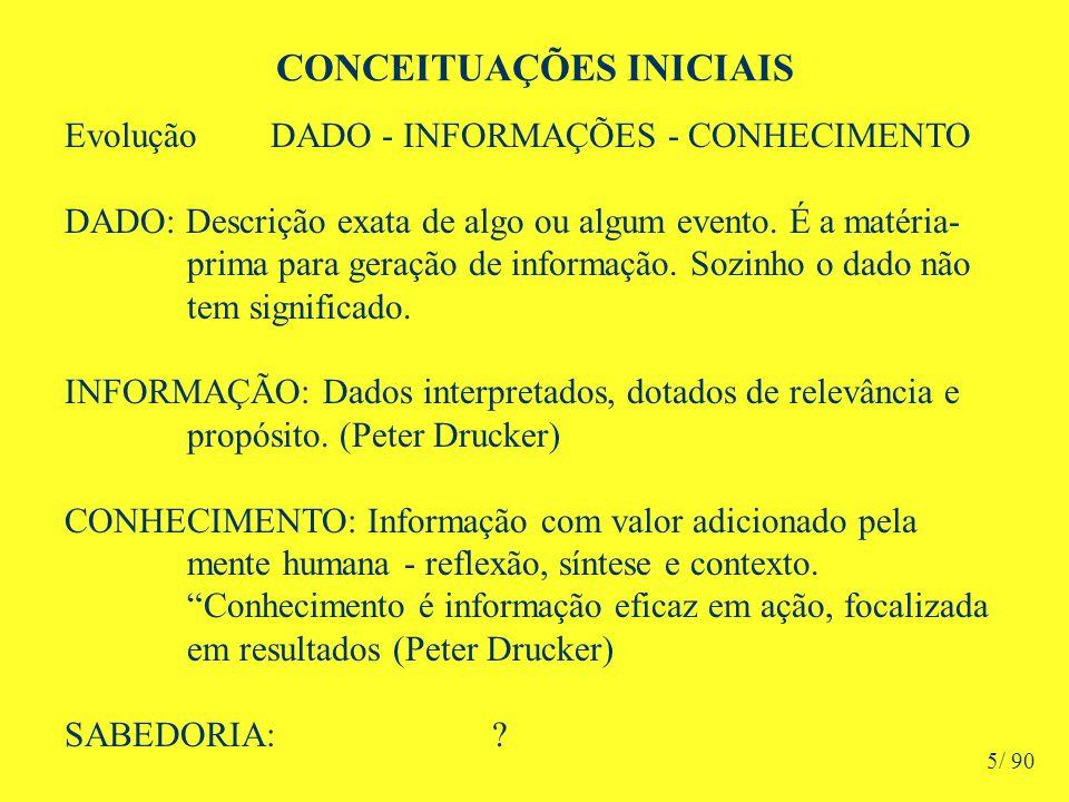 CONCEITUAÇÕES INICIAIS Evolução DADO - INFORMAÇÕES - CONHECIMENTO DADO: Descrição exata de algo ou algum evento.