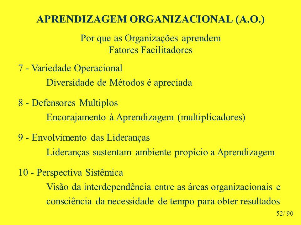 APRENDIZAGEM ORGANIZACIONAL (A.O.) Por que as Organizações aprendem Fatores Facilitadores 7 - Variedade Operacional Diversidade de Métodos é apreciada 8 - Defensores Multiplos Encorajamento à Aprendizagem (multiplicadores) 9 - Envolvimento das Lideranças Lideranças sustentam ambiente propício a Aprendizagem 10 - Perspectiva Sistêmica Visão da interdependência entre as áreas organizacionais e consciência da necessidade de tempo para obter resultados 52/ 90