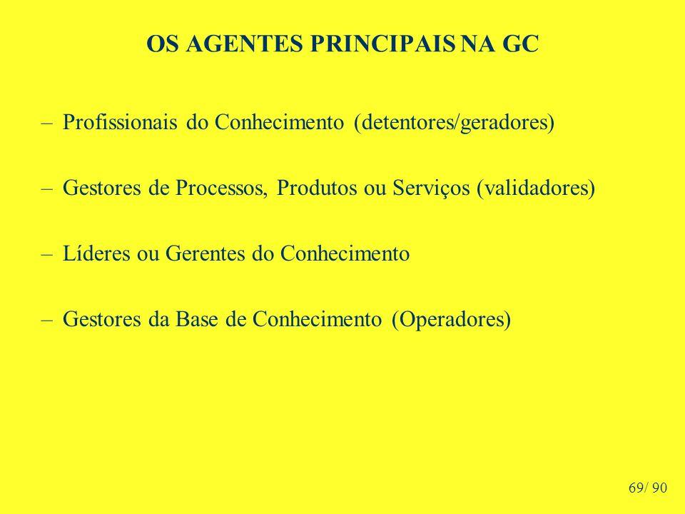 OS AGENTES PRINCIPAIS NA GC –Profissionais do Conhecimento (detentores/geradores) –Gestores de Processos, Produtos ou Serviços (validadores) –Líderes ou Gerentes do Conhecimento –Gestores da Base de Conhecimento (Operadores) 69/ 90