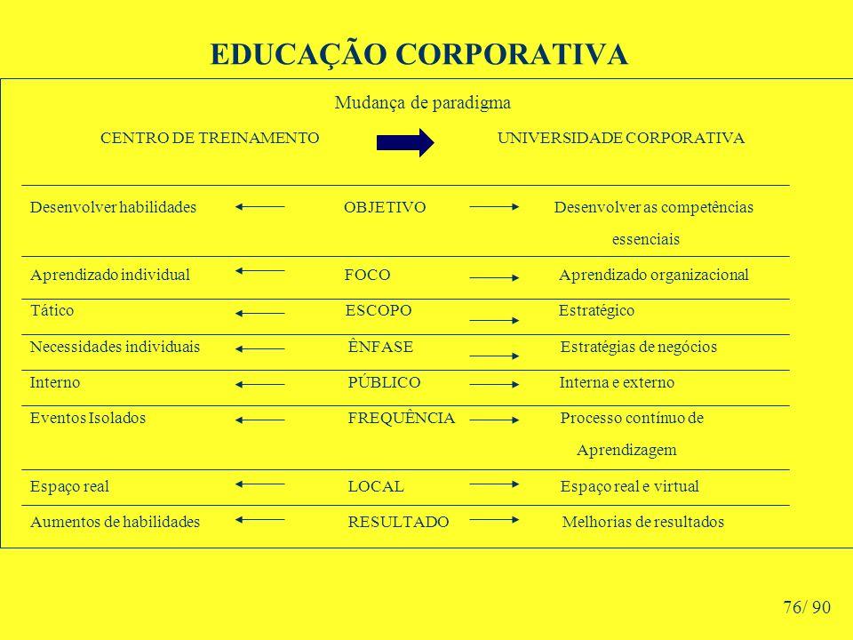 EDUCAÇÃO CORPORATIVA Mudança de paradigma CENTRO DE TREINAMENTO UNIVERSIDADE CORPORATIVA Desenvolver habilidades OBJETIVO Desenvolver as competências essenciais Aprendizado individual FOCO Aprendizado organizacional Tático ESCOPO Estratégico Necessidades individuais ÊNFASE Estratégias de negócios Interno PÚBLICO Interna e externo Eventos Isolados FREQUÊNCIA Processo contínuo de Aprendizagem Espaço real LOCAL Espaço real e virtual Aumentos de habilidades RESULTADO Melhorias de resultados 76/ 90