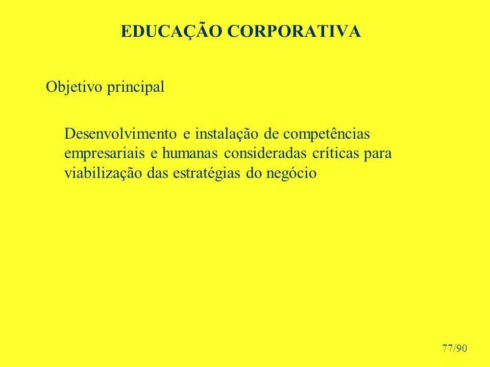 EDUCAÇÃO CORPORATIVA Objetivo principal Desenvolvimento e instalação de competências empresariais e humanas consideradas críticas para viabilização das estratégias do negócio 77/90