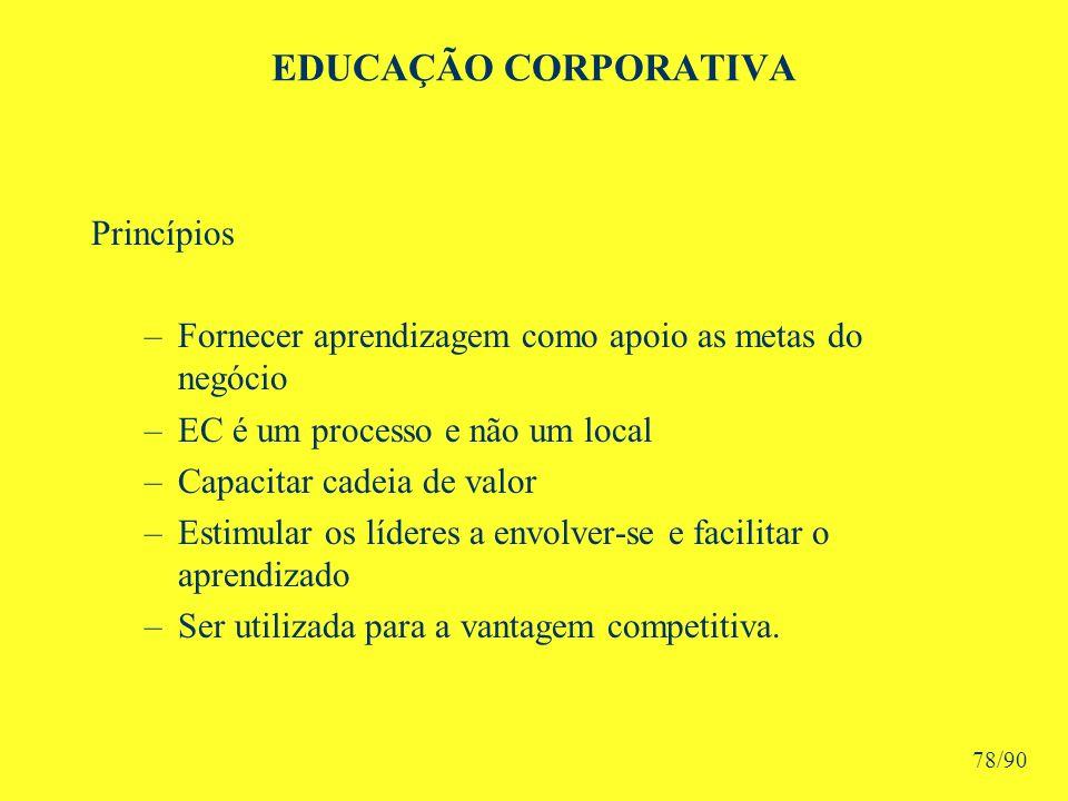 EDUCAÇÃO CORPORATIVA Princípios –Fornecer aprendizagem como apoio as metas do negócio –EC é um processo e não um local –Capacitar cadeia de valor –Estimular os líderes a envolver-se e facilitar o aprendizado –Ser utilizada para a vantagem competitiva.