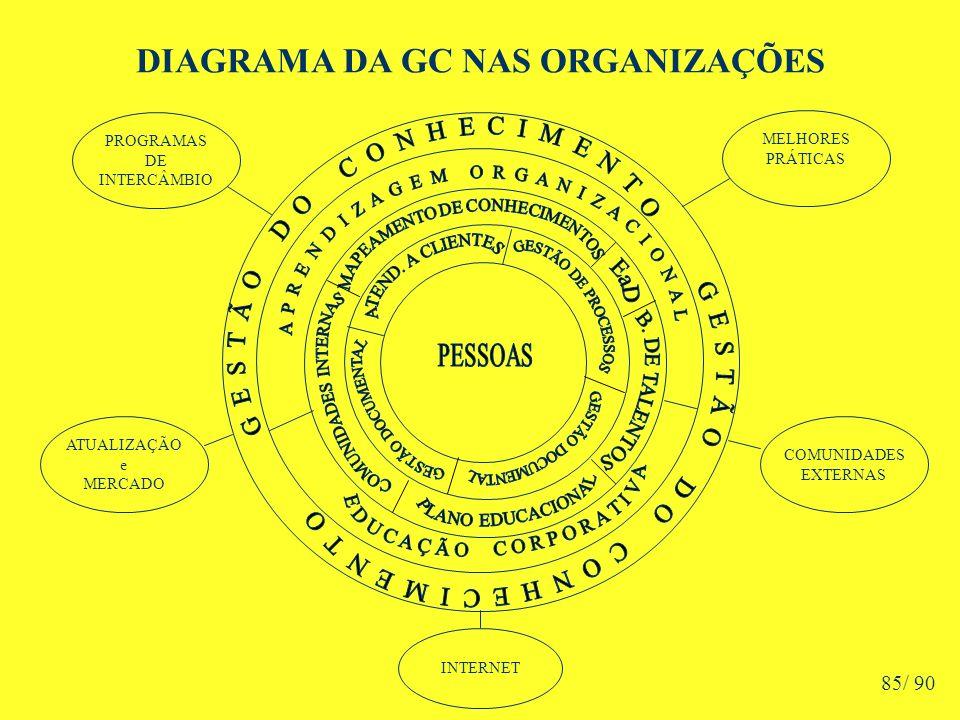 DIAGRAMA DA GC NAS ORGANIZAÇÕES ATUALIZAÇÃO e MERCADO INTERNET PROGRAMAS DE INTERCÂMBIO MELHORES PRÁTICAS COMUNIDADES EXTERNAS 85/ 90