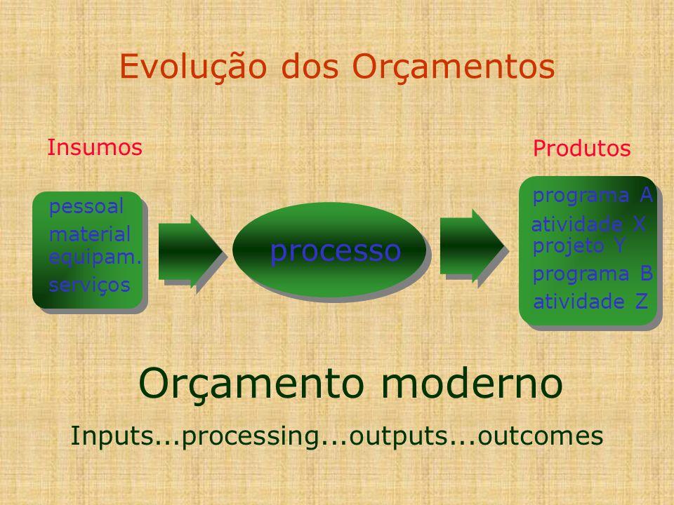 Evolução dos Orçamentos Orçamento moderno Insumos pessoal material equipam. serviços processo Produtos programa A atividade X projeto Y programa B ati