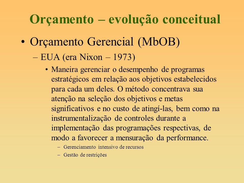 Orçamento – evolução conceitual Orçamento Gerencial (MbOB) –EUA (era Nixon – 1973) Maneira gerenciar o desempenho de programas estratégicos em relação
