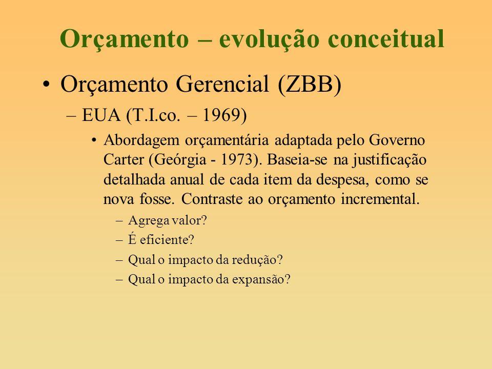 Orçamento – evolução conceitual Orçamento Gerencial (ZBB) –EUA (T.I.co. – 1969) Abordagem orçamentária adaptada pelo Governo Carter (Geórgia - 1973).