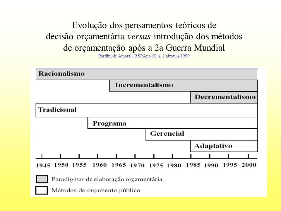 Evolução dos pensamentos teóricos de decisão orçamentária versus introdução dos métodos de orçamentação após a 2a Guerra Mundial Pardini & Amaral, RSP